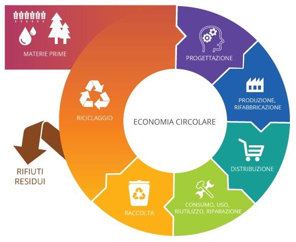 Presentato il Quaderno Italiano di Economia Circolare