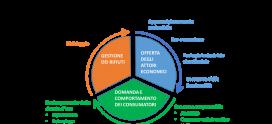 ROMA SOSTENIBILE: L'economia da lineare a circolare