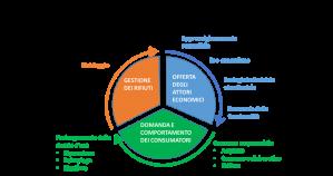 Schema dell'economia circolare secondo ADEME